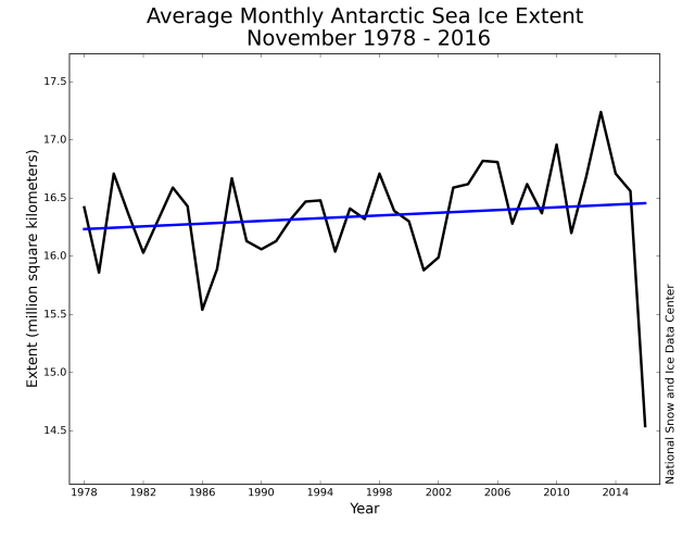 Datei:Antarctic sea ice Nov.2016.png
