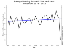 Antarctic sea ice Nov.2016.png