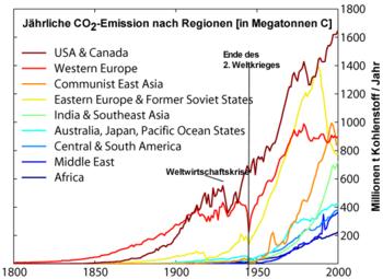 Industrielle Revolution Klimawandel
