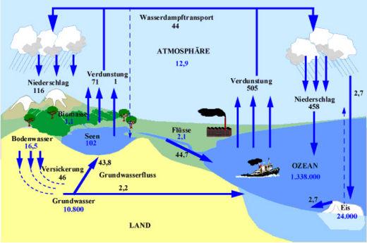 Arbeitsblatt Wasservorkommen Auf Der Erde : Wasserkreislauf klimawandel